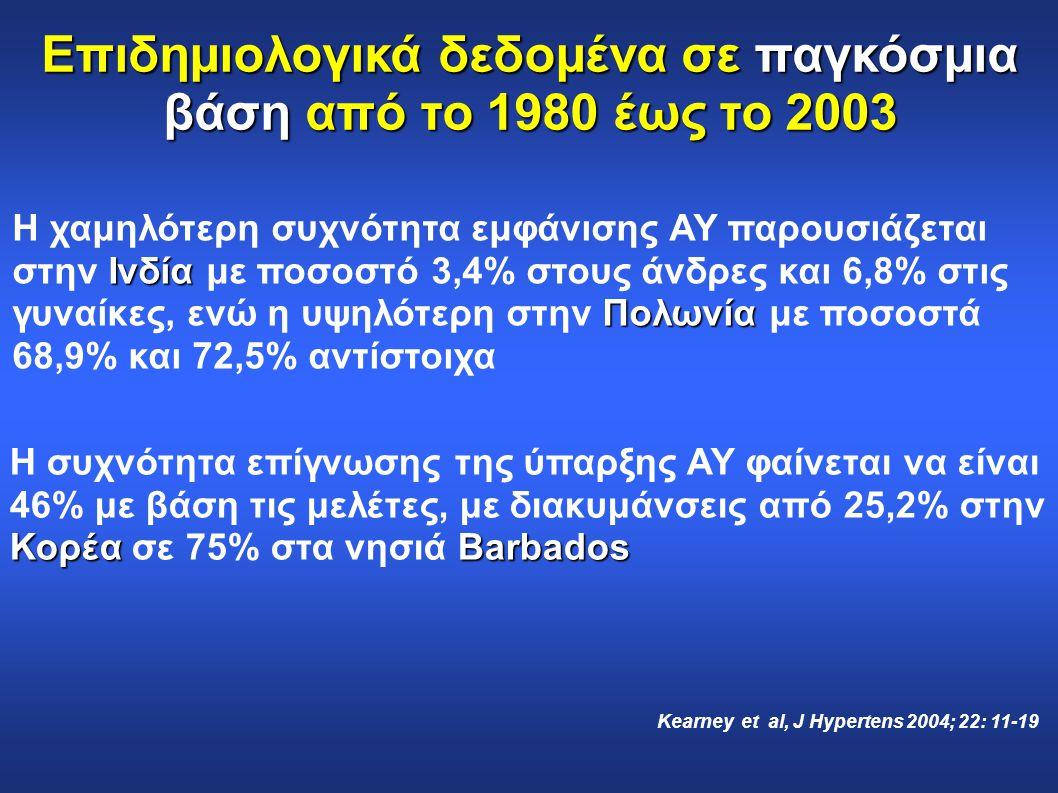 Επιδημιολογικά δεδομένα σε παγκόσμια βάση από το 1980 έως το 2003 Ινδία Πολωνία Η χαμηλότερη συχνότητα εμφάνισης ΑΥ παρουσιάζεται στην Ινδία με ποσοστ