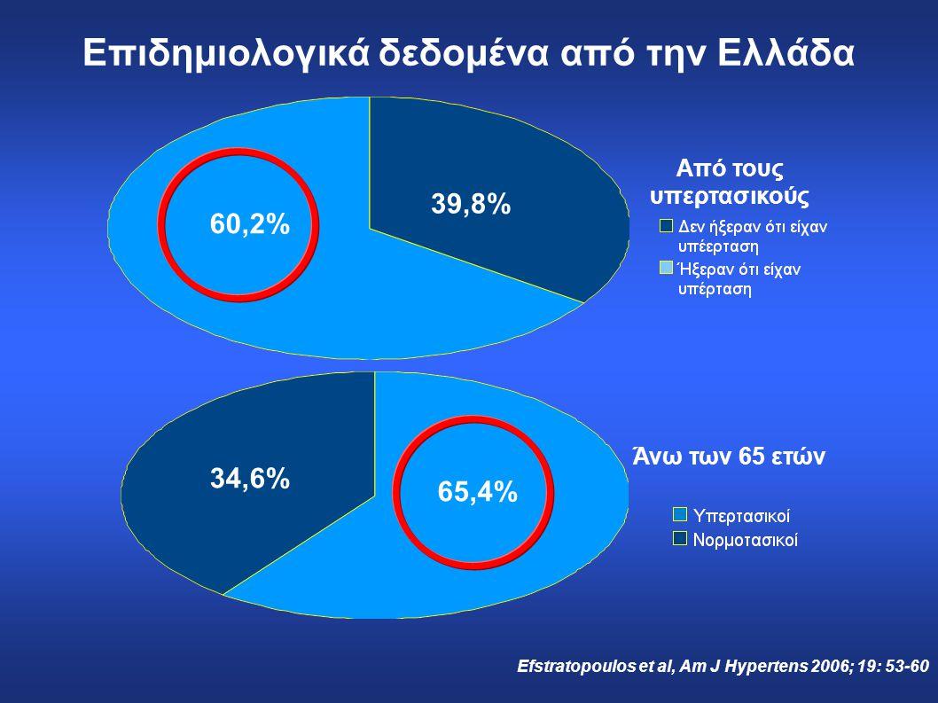 Από τους υπερτασικούς Επιδημιολογικά δεδομένα από την Ελλάδα 65,4% 34,6% 39,8% 60,2% Efstratopoulos et al, Am J Hypertens 2006; 19: 53-60 Άνω των 65 ε