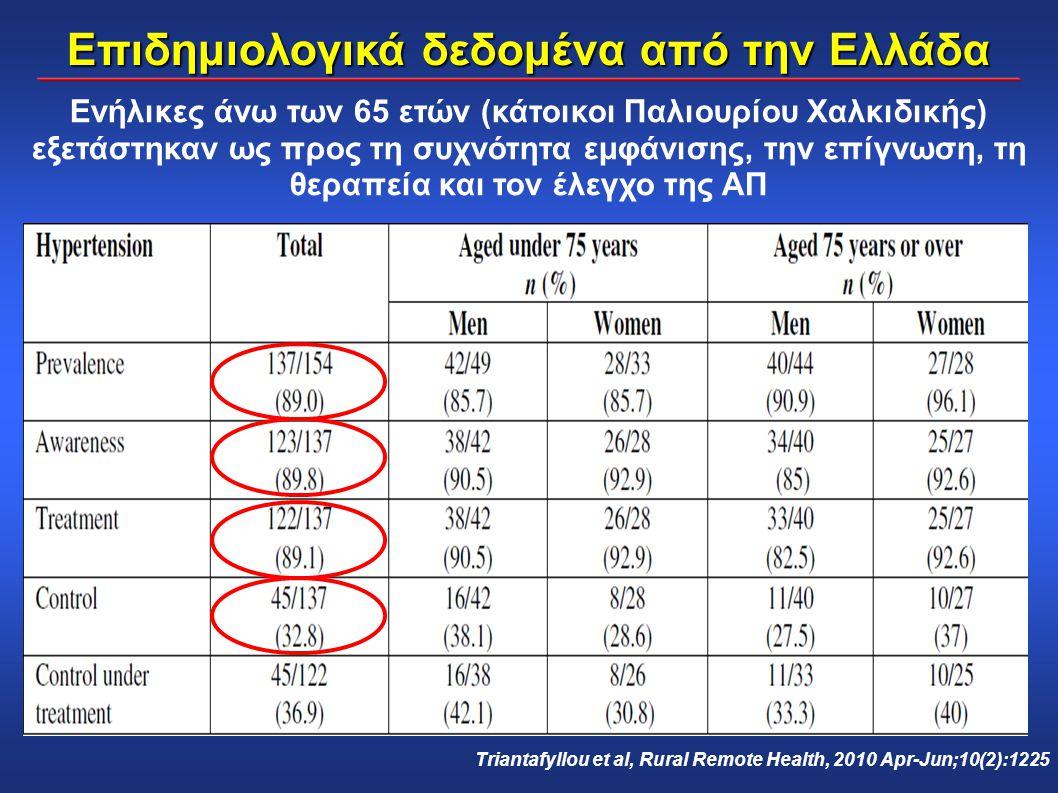Ενήλικες άνω των 65 ετών (κάτοικοι Παλιουρίου Χαλκιδικής) εξετάστηκαν ως προς τη συχνότητα εμφάνισης, την επίγνωση, τη θεραπεία και τον έλεγχο της ΑΠ