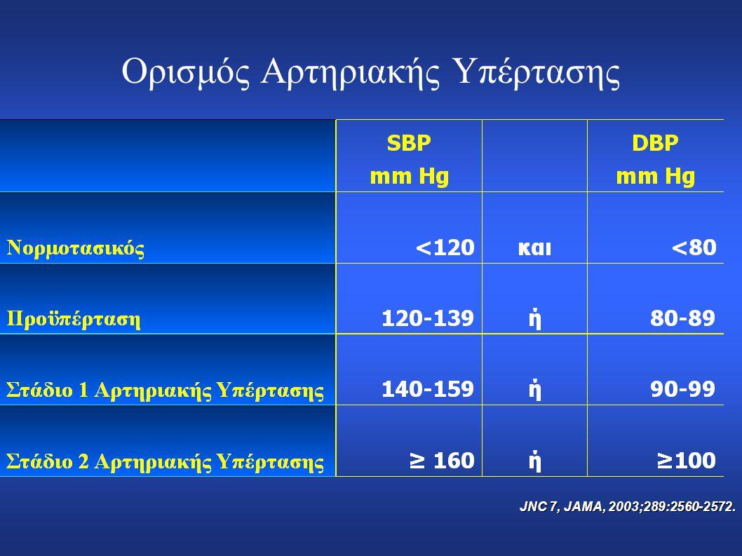 Ορισμός Αρτηριακής Υπέρτασης JNC 7, JAMA, 2003;289:2560-2572.