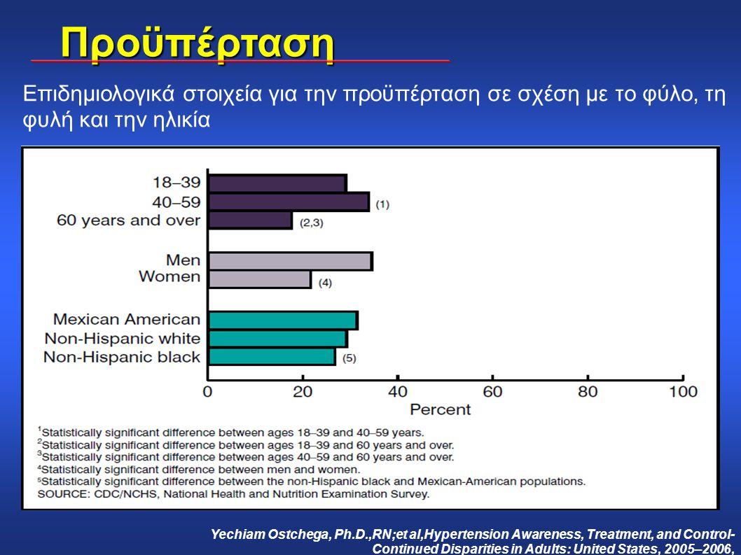 Επιδημιολογικά στοιχεία για την προϋπέρταση σε σχέση με το φύλο, τη φυλή και την ηλικία Yechiam Ostchega, Ph.D.,RN;et al,Hypertension Awareness, Treat