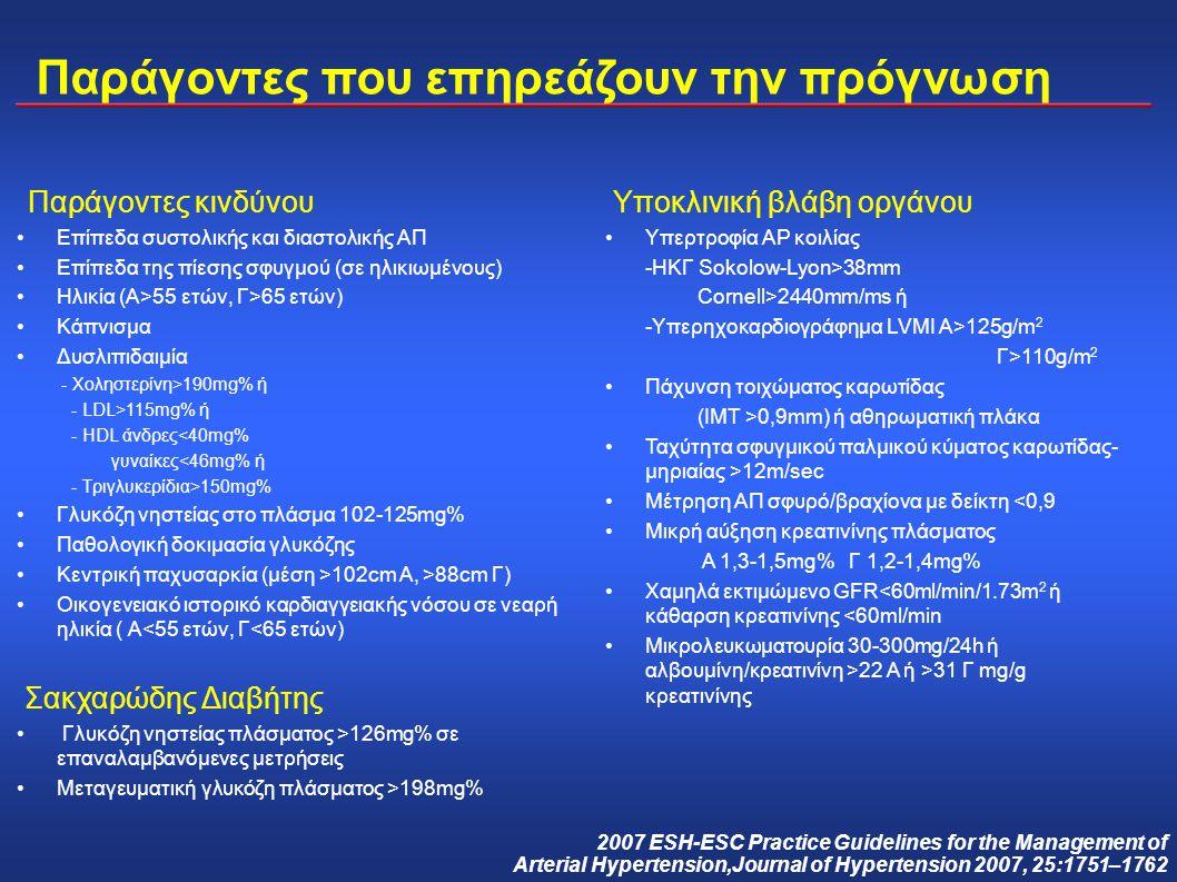 Παράγοντες που επηρεάζουν την πρόγνωση Παράγοντες κινδύνου Επίπεδα συστολικής και διαστολικής ΑΠ Επίπεδα της πίεσης σφυγμού (σε ηλικιωμένους) Ηλικία (