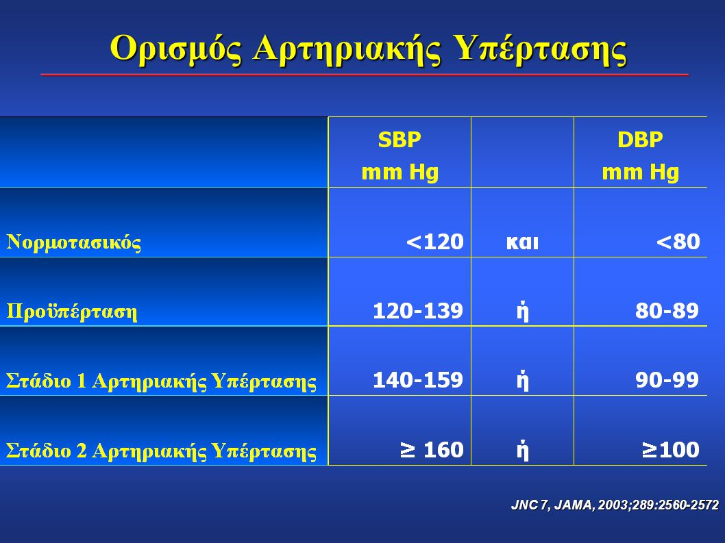 ΧΝΑ τελικού σταδίου στη MRFIT μελέτη (Προσαρμοσμένος σχετικός κίνδυνος) Βέλτιστη Φυσιολογική Υψηλή Φυσιολογική Στάδιο 1Στάδιο 2Στάδιο 3Στάδιο 4 Υπέρταση Προσαρμοσμένος Σχετικός Κίνδυνος Klag et al, N Engl J Med 1996;334(1):13-18