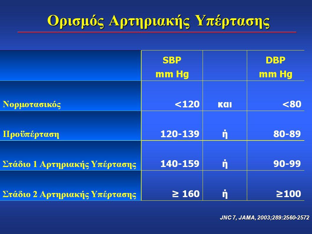 NHANES III επιπολασμός της αρτηριακής υπέρτασης με βάση το BMI και την ηλικία, για τους άνδρες Brown et al, Obes Res 2000; 8:605-619