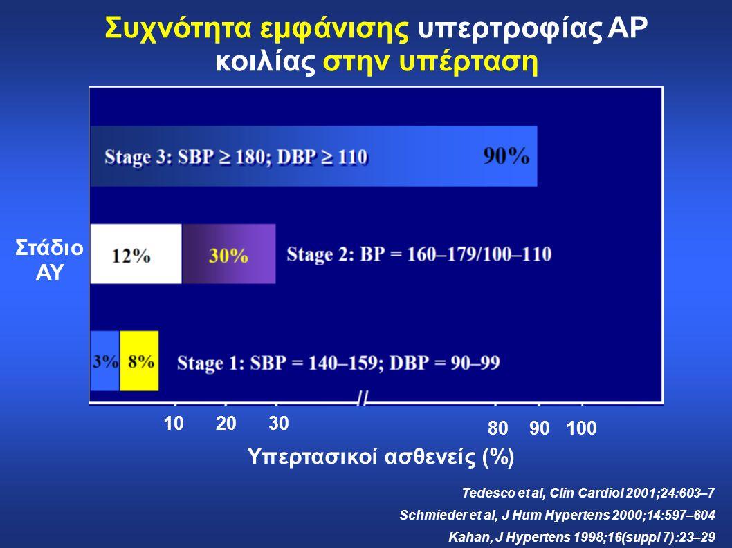 102030 8090100 Στάδιο ΑΥ Υπερτασικοί ασθενείς (%) Tedesco et al, Clin Cardiol 2001;24:603–7 Schmieder et al, J Hum Hypertens 2000;14:597–604 Kahan, J