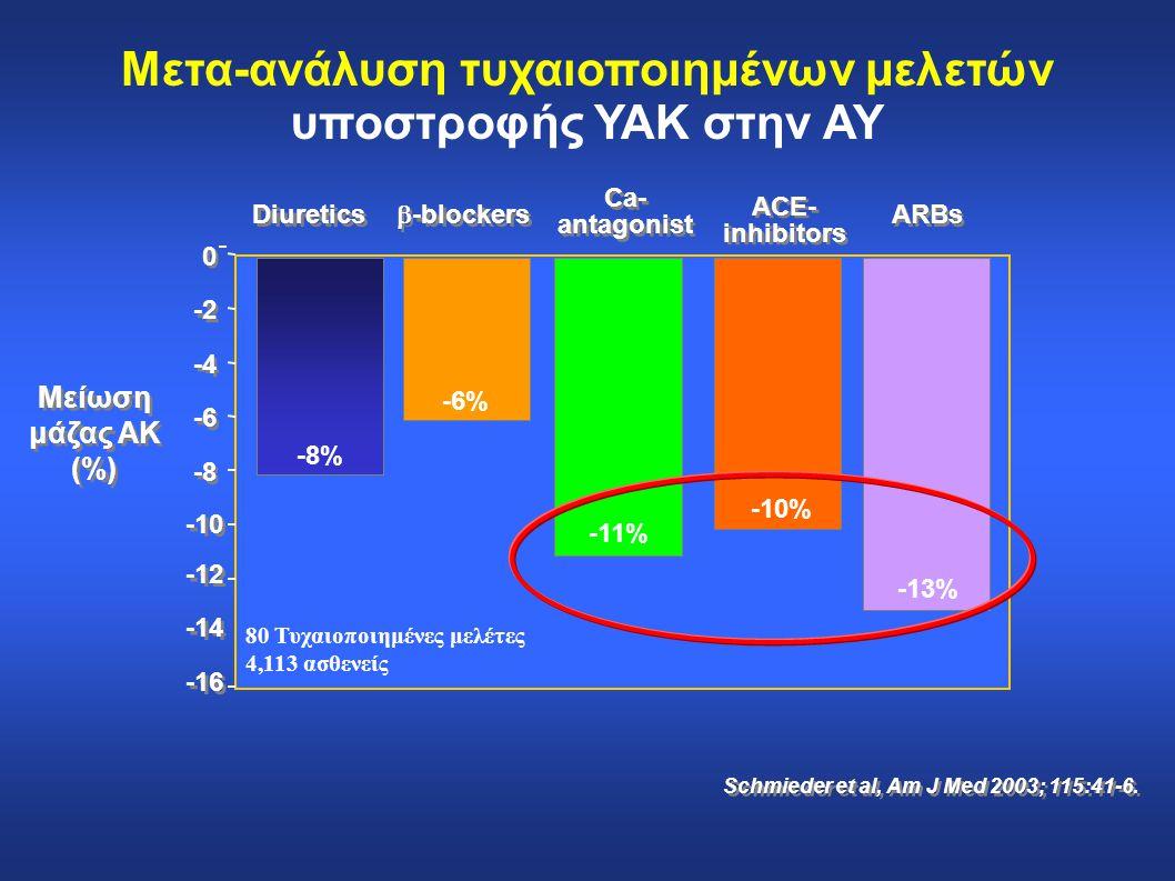 -8% -6% -11% -10% -13% Diuretics  -blockers ARBs Ca- antagonist Ca- antagonist ACE- inhibitors ACE- inhibitors 80 Τυχαιοποιημένες μελέτες 4,113 ασθεν
