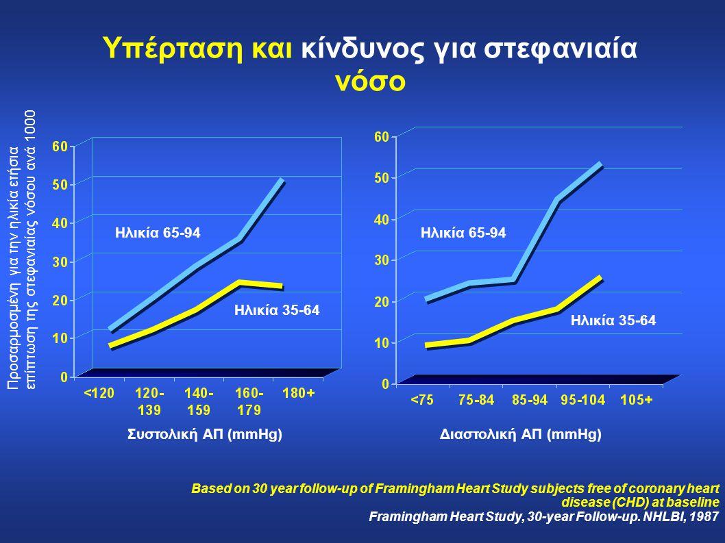Προσαρμοσμένη για την ηλικία ετήσια επίπτωση της στεφανιαίας νόσου ανά 1000 Συστολική ΑΠ (mmHg) Ηλικία 65-94 Ηλικία 35-64 Διαστολική ΑΠ (mmHg) Υπέρτασ