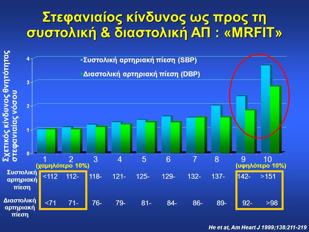 (υψηλότερο 10%)(χαμηλότερο 10%) 12345678910 He et at, Am Heart J 1999;138:211-219  Συστολική αρτηριακή πίεση (SBP)  Διαστολική αρτηριακή πίεση (DBP)