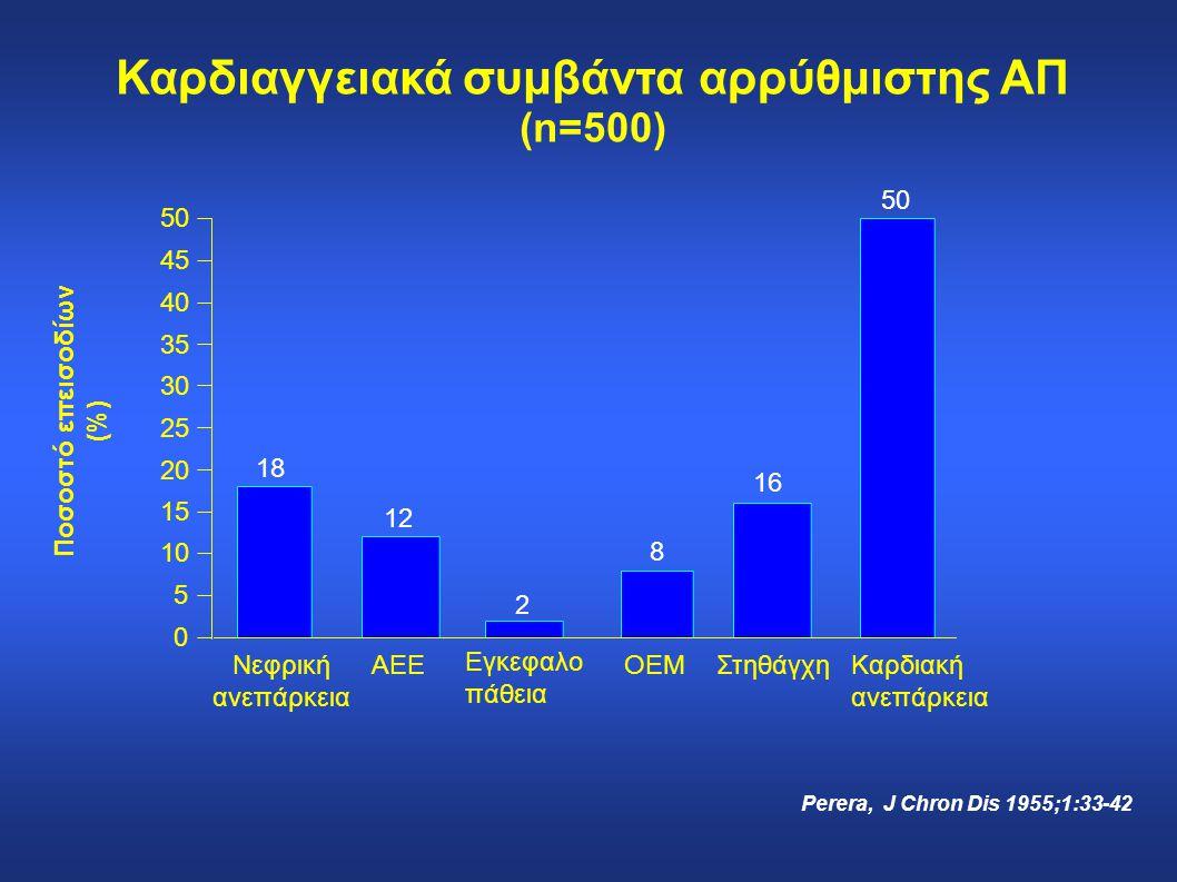 2 0 5 10 15 20 25 30 35 40 45 50 18 12 8 16 50 Νεφρική ανεπάρκεια ΑΕΕ Εγκεφαλο πάθεια ΟΕΜΣτηθάγχηΚαρδιακή ανεπάρκεια Ποσοστό επεισοδίων (%) Καρδιαγγει