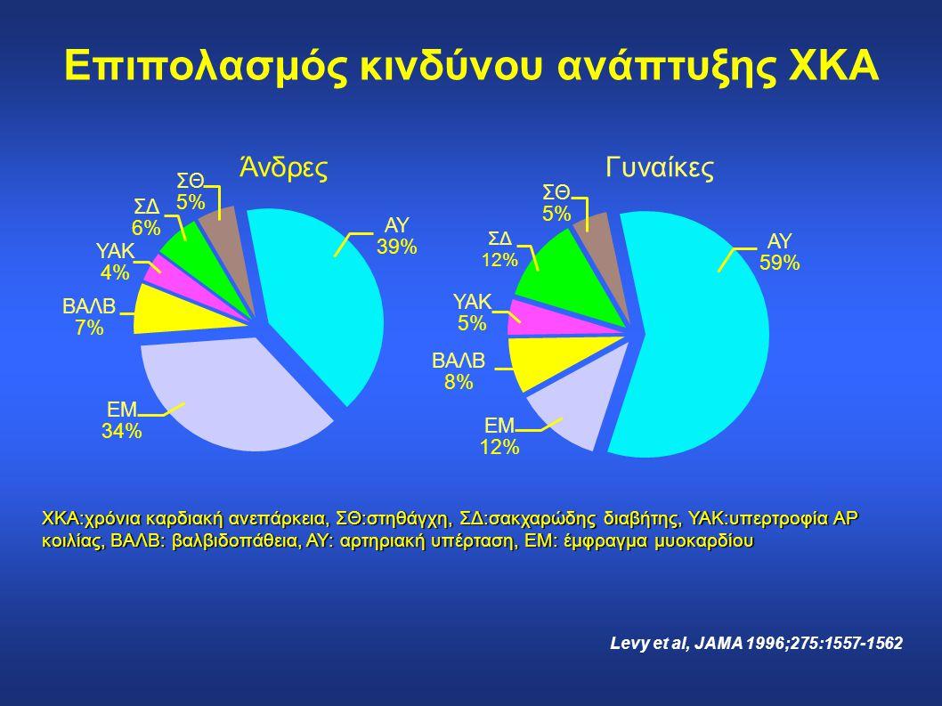 ΣΘ 5% ΣΔ 6% ΥΑΚ 4% ΒΑΛΒ 7% ΕΜ 34% ΑΥ 39% ΆνδρεςΓυναίκες ΑΥ 59% ΣΔ 12% ΥΑΚ 5% ΒΑΛΒ 8% ΣΘ 5% ΕΜ 12% ΧΚΑ:χρόνια καρδιακή ανεπάρκεια, ΣΘ:στηθάγχη, ΣΔ:σακχ