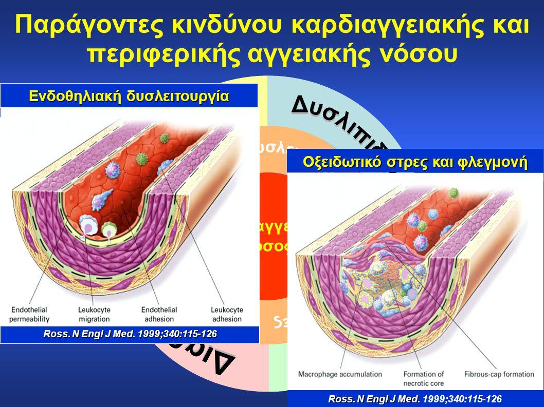 Παράγοντες κινδύνου καρδιαγγειακής και περιφερικής αγγειακής νόσου Καρδιαγγειακή νόσος Ross. N Engl J Med. Ross. N Engl J Med. 1999;340:115-126 Οξειδω