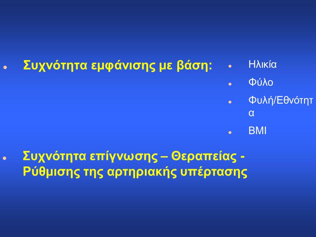 Συχνότητα εμφάνισης με βάση: Ηλικία Φύλο Φυλή/Εθνότητ α BMI Συχνότητα επίγνωσης – Θεραπείας - Ρύθμισης της αρτηριακής υπέρτασης