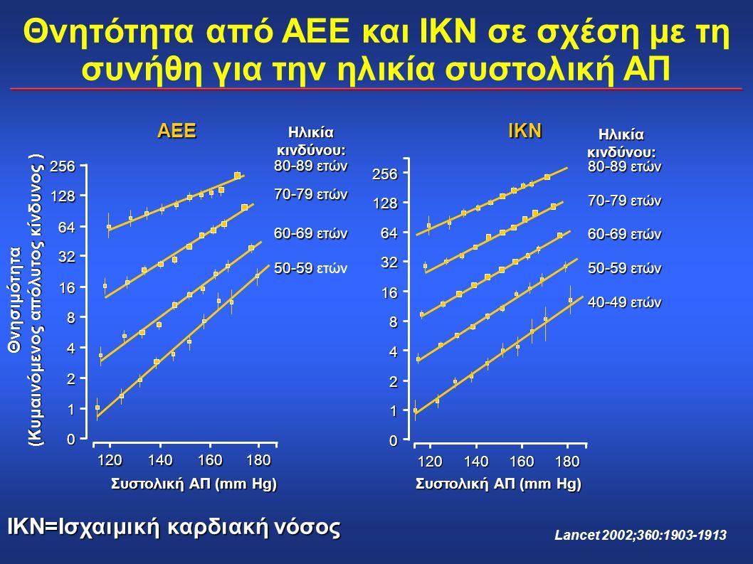 ΙΚΝ Συστολική ΑΠ (mm Hg) 50-59 ετών 60-69 ετών 70-79 ετών 80-89 ετών Ηλικία κινδύνου: 40-49 ετών 256 128 64 32 16 8 4 2 1 0 120140160180 Συστολική ΑΠ
