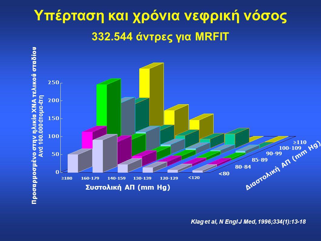 <80 80-84 85-89 90-99 100-109 110 Προσαρμοσμένο στην ηλικία ΧΝΑ τελικού σταδίου Ανά 100.000 άτομα-έτη 180 160-179140-159130-139120-129 <120 Συστολικ