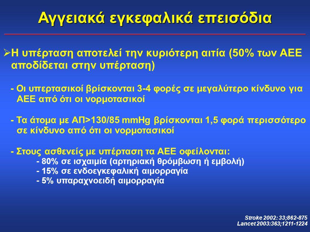 Αγγειακά εγκεφαλικά επεισόδια  Η υπέρταση αποτελεί την κυριότερη αιτία (50% των ΑΕΕ αποδίδεται στην υπέρταση) - Οι υπερτασικοί βρίσκονται 3-4 φορές σ