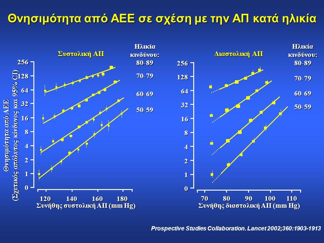 Prospective Studies Collaboration. Lancet 2002;360:1903-1913 Θνησιμότητα από ΑΕΕ (Σχετικός απόλυτος κίνδυνος και 95% CI) Συνήθης συστολική ΑΠ (mm Hg)