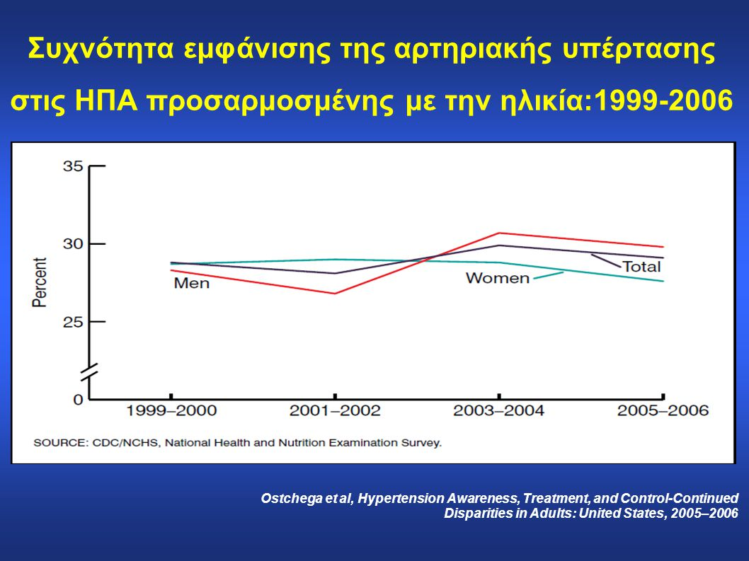 Επιδημιολογικά δεδομένα σε παγκόσμια βάση από το 1980 έως το 2003 Ινδία Πολωνία Η χαμηλότερη συχνότητα εμφάνισης ΑΥ παρουσιάζεται στην Ινδία με ποσοστό 3,4% στους άνδρες και 6,8% στις γυναίκες, ενώ η υψηλότερη στην Πολωνία με ποσοστά 68,9% και 72,5% αντίστοιχα ΚορέαBarbados Η συχνότητα επίγνωσης της ύπαρξης ΑΥ φαίνεται να είναι 46% με βάση τις μελέτες, με διακυμάνσεις από 25,2% στην Κορέα σε 75% στα νησιά Barbados Kearney et al, J Hypertens 2004; 22: 11-19