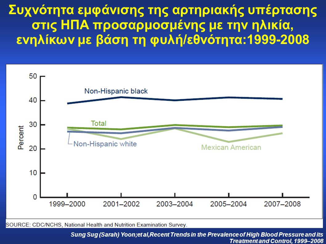Συχνότητα εμφάνισης της αρτηριακής υπέρτασης στις ΗΠΑ προσαρμοσμένης με την ηλικία και για συγκεκριμένες ηλικιακές ομάδες:1999-2008 Sung Sug (Sarah) Yoon;et al,Recent Trends in the Prevalence of High Blood Pressure and its Treatment and Control, 1999–2008