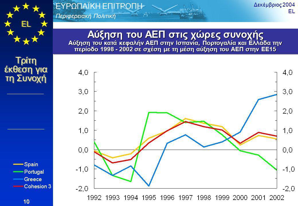 Περιφερειακή Πολιτική ΕΥΡΩΠΑΪΚΗ ΕΠΙΤΡΟΠΗ EL Τρίτη έκθεση για τη Συνοχή Δεκέμβριος 2004 EL 10 Αύξηση του ΑΕΠ στις χώρες συνοχής Αύξηση του κατά κεφαλήν ΑΕΠ στην Ισπανία, Πορτογαλία και Ελλάδα την περίοδο 1998 - 2002 σε σχέση με τη μέση αύξηση του ΑΕΠ στην ΕΕ15 Αύξηση του ΑΕΠ στις χώρες συνοχής Αύξηση του κατά κεφαλήν ΑΕΠ στην Ισπανία, Πορτογαλία και Ελλάδα την περίοδο 1998 - 2002 σε σχέση με τη μέση αύξηση του ΑΕΠ στην ΕΕ15