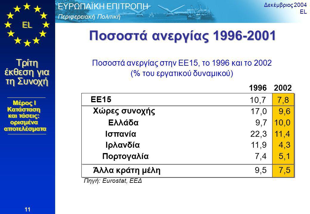Περιφερειακή Πολιτική ΕΥΡΩΠΑΪΚΗ ΕΠΙΤΡΟΠΗ EL Τρίτη έκθεση για τη Συνοχή Δεκέμβριος 2004 EL 11 Ποσοστά ανεργίας 1996-2001 Ποσοστά ανεργίας στην ΕΕ15, το 1996 και το 2002 (% του εργατικού δυναμικού) 19962002 EE15 10,77,8 Πηγή: Eurostat, ΕΕΔ 7,4 Χώρες συνοχής 17,09,6 Άλλα κράτη μέλη9,57,5 Ελλάδα9,710,0 Ισπανία22,311,4 Ιρλανδία11,94,3 Πορτογαλία5,1 Μέρος I Κατάσταση και τάσεις: ορισμένα αποτελέσματα Μέρος I Κατάσταση και τάσεις: ορισμένα αποτελέσματα