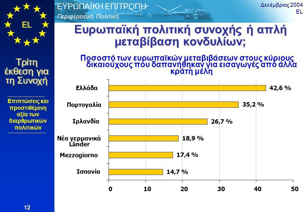 Περιφερειακή Πολιτική ΕΥΡΩΠΑΪΚΗ ΕΠΙΤΡΟΠΗ EL Τρίτη έκθεση για τη Συνοχή Δεκέμβριος 2004 EL 12 Ευρωπαϊκή πολιτική συνοχής ή απλή μεταβίβαση κονδυλίων; Επιπτώσεις και προστιθέμενη αξία των διαρθρωτικών πολιτικών Ποσοστό των ευρωπαϊκών μεταβιβάσεων στους κύριους δικαιούχους που δαπανήθηκαν για εισαγωγές από άλλα κράτη μέλη 17,4 % 18,9 % 26,7 % 35,2 % 42,6 % 14,7 % 01020304050 Ισπανία Mezzogiorno Νέα γερμανικά Länder Ιρλανδία Πορτογαλία Ελλάδα