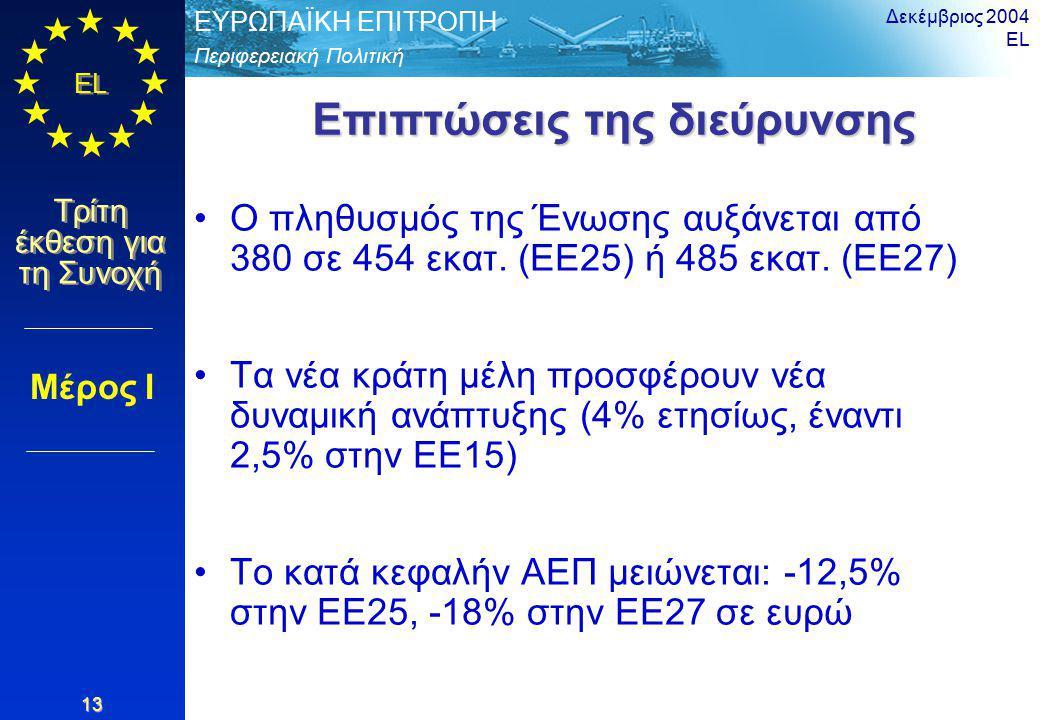 Περιφερειακή Πολιτική ΕΥΡΩΠΑΪΚΗ ΕΠΙΤΡΟΠΗ EL Τρίτη έκθεση για τη Συνοχή Δεκέμβριος 2004 EL 13 Επιπτώσεις της διεύρυνσης Ο πληθυσμός της Ένωσης αυξάνεται από 380 σε 454 εκατ.