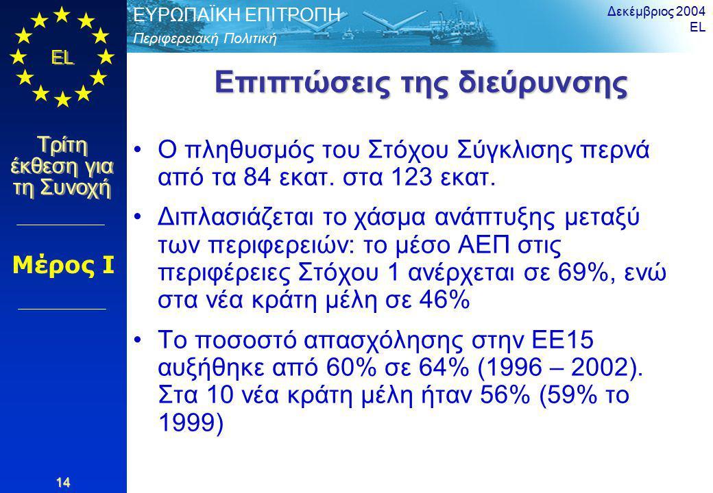 Περιφερειακή Πολιτική ΕΥΡΩΠΑΪΚΗ ΕΠΙΤΡΟΠΗ EL Τρίτη έκθεση για τη Συνοχή Δεκέμβριος 2004 EL 14 Επιπτώσεις της διεύρυνσης Ο πληθυσμός του Στόχου Σύγκλισης περνά από τα 84 εκατ.