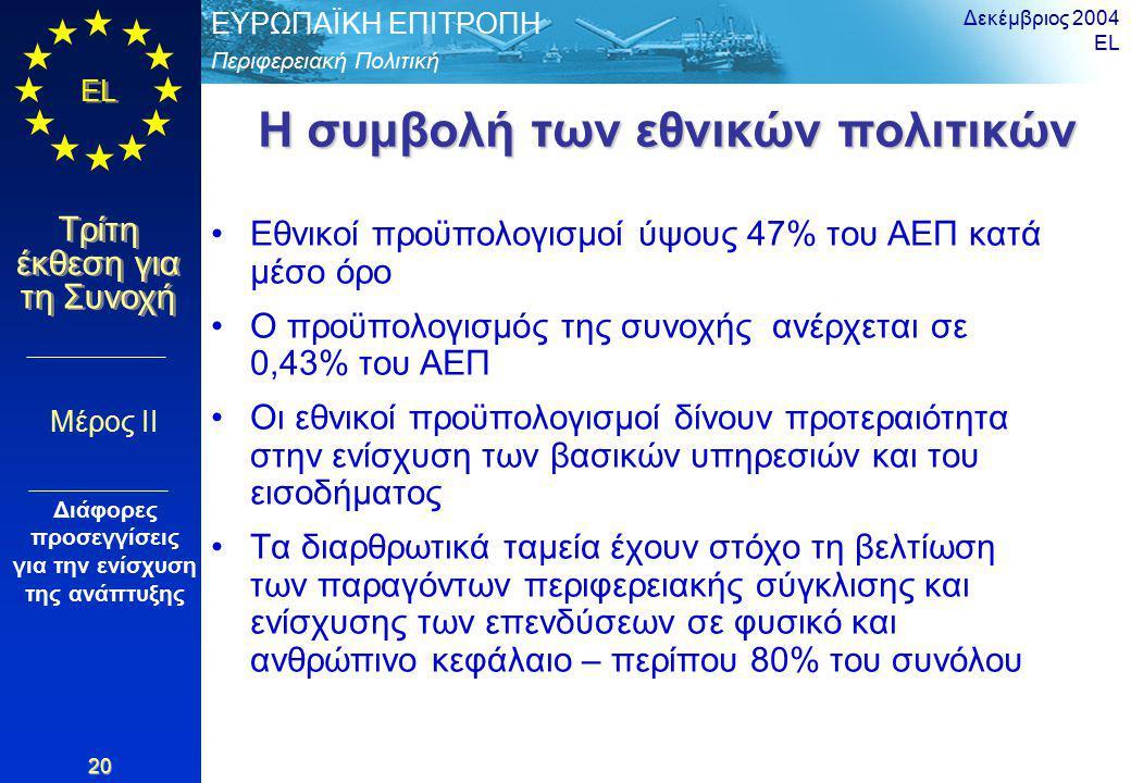 Περιφερειακή Πολιτική ΕΥΡΩΠΑΪΚΗ ΕΠΙΤΡΟΠΗ EL Τρίτη έκθεση για τη Συνοχή Δεκέμβριος 2004 EL 20 Η συμβολή των εθνικών πολιτικών Εθνικοί προϋπολογισμοί ύψους 47% του ΑΕΠ κατά μέσο όρο Ο προϋπολογισμός της συνοχής ανέρχεται σε 0,43% του ΑΕΠ Οι εθνικοί προϋπολογισμοί δίνουν προτεραιότητα στην ενίσχυση των βασικών υπηρεσιών και του εισοδήματος Τα διαρθρωτικά ταμεία έχουν στόχο τη βελτίωση των παραγόντων περιφερειακής σύγκλισης και ενίσχυσης των επενδύσεων σε φυσικό και ανθρώπινο κεφάλαιο – περίπου 80% του συνόλου Μέρος II Διάφορες προσεγγίσεις για την ενίσχυση της ανάπτυξης
