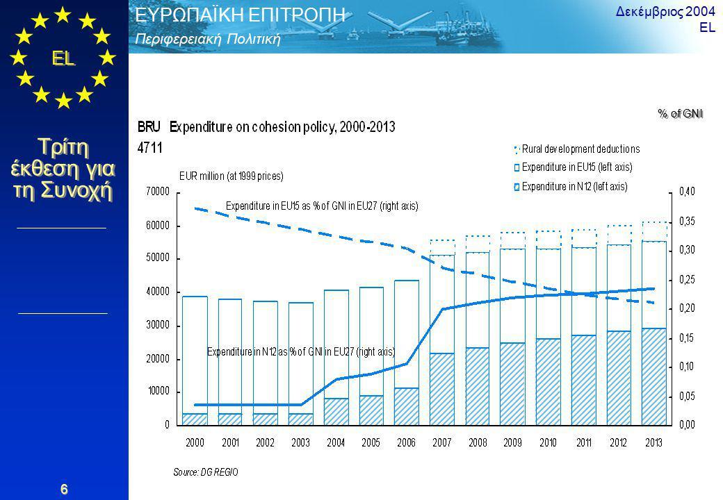 Περιφερειακή Πολιτική ΕΥΡΩΠΑΪΚΗ ΕΠΙΤΡΟΠΗ EL Τρίτη έκθεση για τη Συνοχή Δεκέμβριος 2004 EL 17 Ποσοστά απασχόλησης 2002 < 56 < 56,0 – 60,2 < 60,2 – 64,4 64,4 – 68,6 >= 68,6 άνευ στοιχείων % του πληθυσμού ηλικίας 15-64 Τυπική απόκλιση= 8,4 Πηγή: Eurostat και εθνικές στατιστικές υπηρεσίες EU-27 = 6,4