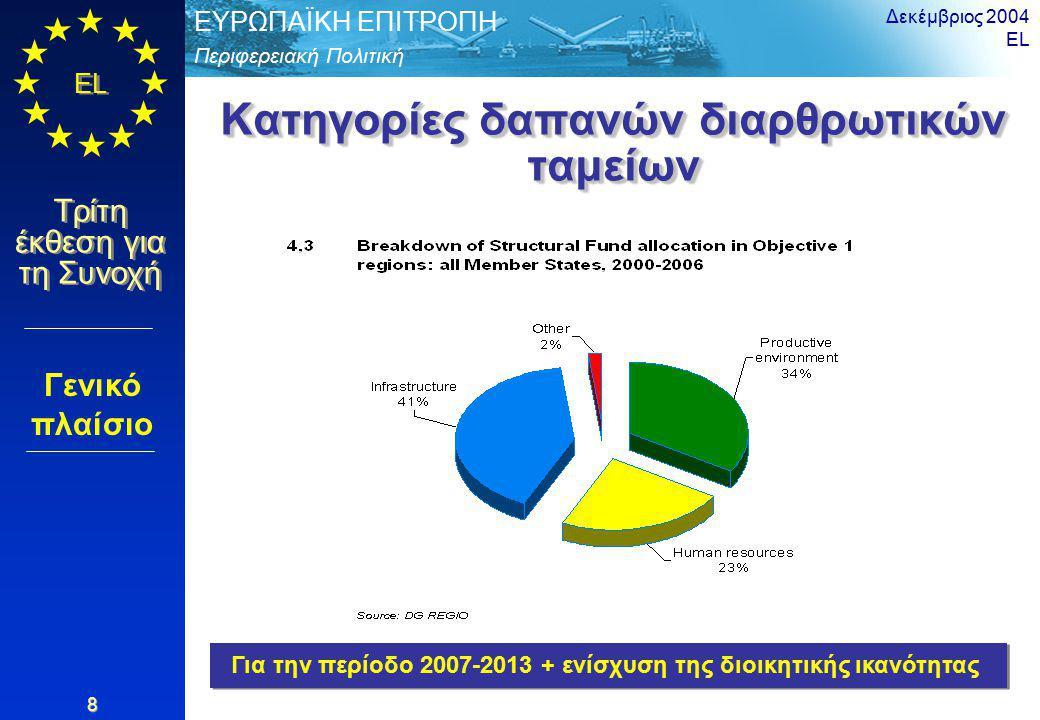 Περιφερειακή Πολιτική ΕΥΡΩΠΑΪΚΗ ΕΠΙΤΡΟΠΗ EL Τρίτη έκθεση για τη Συνοχή Δεκέμβριος 2004 EL 19 Απασχόληση στην υψηλή τεχνολογία 2002 Περιφερειακοί ανταγωνιστικοί παράγοντες < 7,45 < 7,45 – 9,55 < 9,55 – 11,65 11,65 – 13,75 >= 13,75 Άνευ στοιχείων Πηγή: Eurostat Μέσος όρος = 10.6 Τυπική Απόκλιση = 4.30