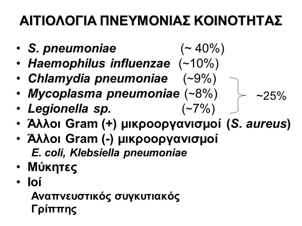 S. pneumoniae (~ 40%) Haemophilus influenzae ( ~ 10%) Chlamydia pneumoniae ( ~ 9%) Mycoplasma pneumoniae ( ~ 8%) Legionella sp. ( ~ 7%) Άλλοι Gram (+)