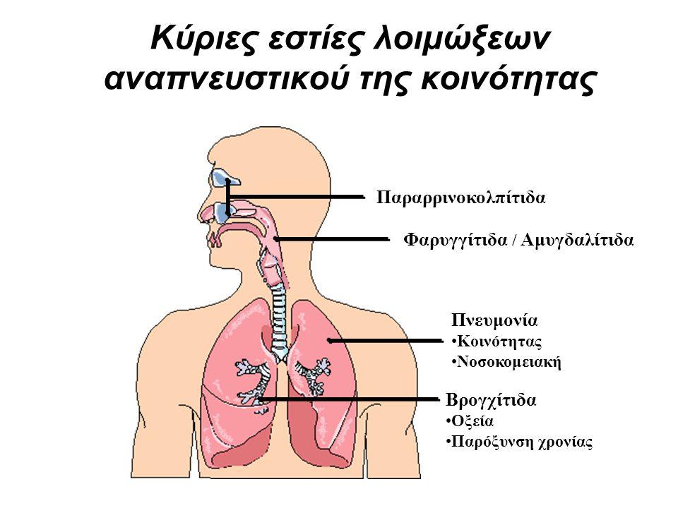 Πνευμονία Κοινότητας Νοσοκομειακή Παραρρινοκολπίτιδα Φαρυγγίτιδα / Αμυγδαλίτιδα Βρογχίτιδα Οξεία Παρόξυνση χρονίας Κύριες εστίες λοιμώξεων αναπνευστικ
