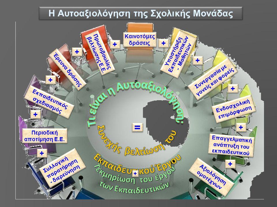 Η Αυτοαξιολόγηση της Σχολικής Μονάδας Συλλογική παρατήρηση - διερεύνηση Συλλογική παρατήρηση - διερεύνηση Περιοδική αποτίμηση Ε.Ε.