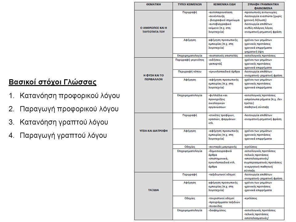Βασικοί στόχοι Γλώσσας 1.Κατανόηση προφορικού λόγου 2.Παραγωγή προφορικού λόγου 3.Κατανόηση γραπτού λόγου 4.Παραγωγή γραπτού λόγου