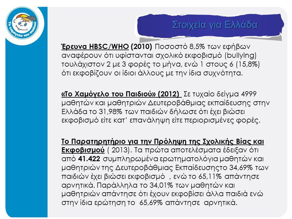 Στοιχεία για Ελλάδα Έρευνα HBSC/WHO (2010) Ποσοστό 8,5% των εφήβων αναφέρουν ότι υφίστανται σχολικό εκφοβισμό (bullying) τουλάχιστον 2 με 3 φορές το μήνα, ενώ 1 στους 6 (15,8%) ότι εκφοβίζουν οι ίδιοι άλλους με την ίδια συχνότητα.