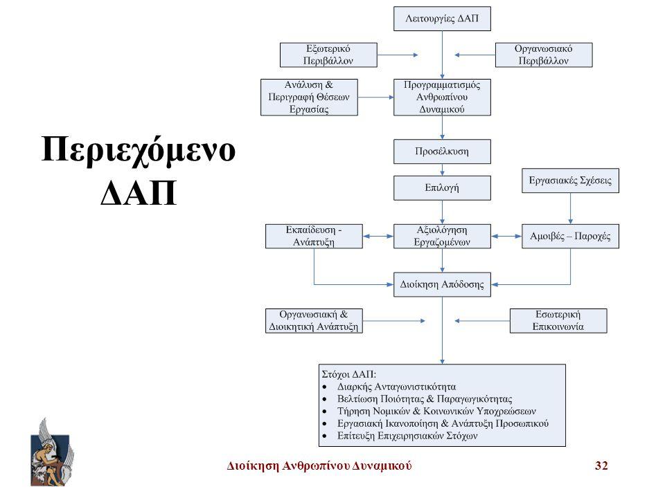 Διοίκηση Ανθρωπίνου Δυναμικού32 Περιεχόμενο ΔΑΠ