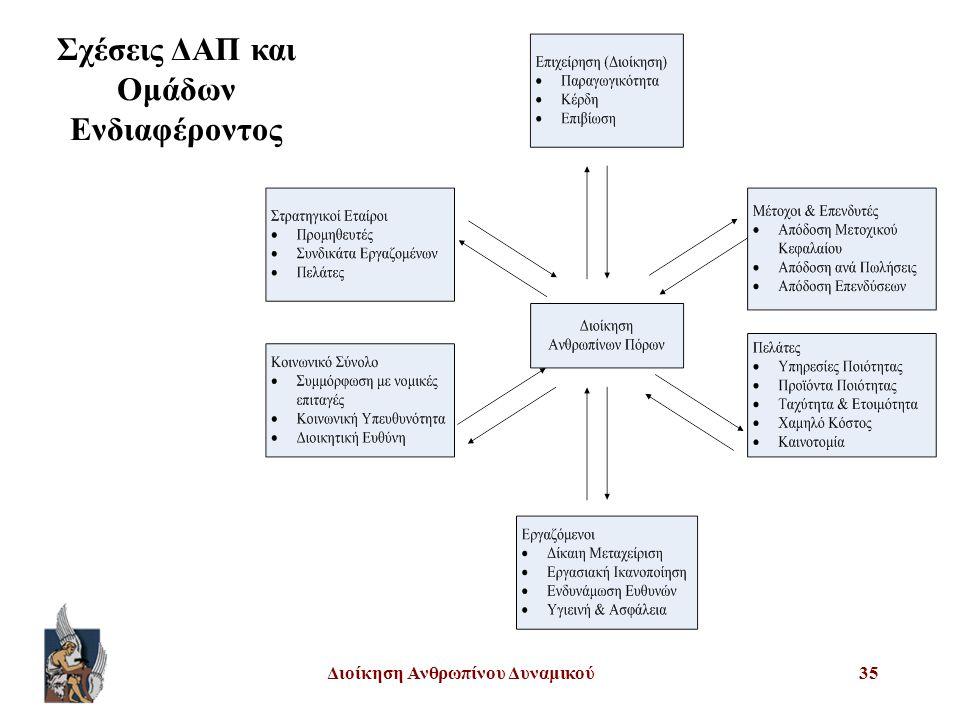 Διοίκηση Ανθρωπίνου Δυναμικού35 Σχέσεις ΔΑΠ και Ομάδων Ενδιαφέροντος