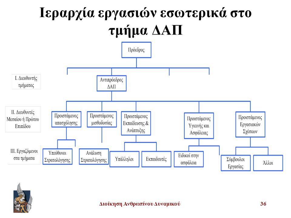 Διοίκηση Ανθρωπίνου Δυναμικού36 Ιεραρχία εργασιών εσωτερικά στο τμήμα ΔΑΠ