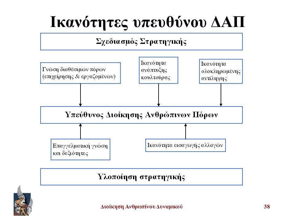 Διοίκηση Ανθρωπίνου Δυναμικού38 Ικανότητες υπευθύνου ΔΑΠ