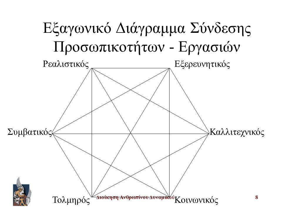 Διοίκηση Ανθρωπίνου Δυναμικού8 Εξαγωνικό Διάγραμμα Σύνδεσης Προσωπικοτήτων - Εργασιών ΡεαλιστικόςΕξερευνητικός Καλλιτεχνικός Κοινωνικός Συμβατικός Τολμηρός