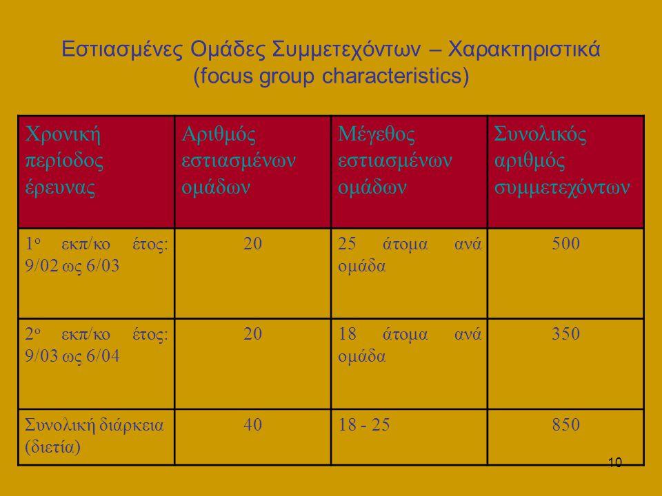 10 Εστιασμένες Ομάδες Συμμετεχόντων – Χαρακτηριστικά (focus group characteristics) Χρονική περίοδος έρευνας Αριθμός εστιασμένων ομάδων Μέγεθος εστιασμένων ομάδων Συνολικός αριθμός συμμετεχόντων 1 ο εκπ/κο έτος: 9/02 ως 6/03 2025 άτομα ανά ομάδα 500 2 ο εκπ/κο έτος: 9/03 ως 6/04 2018 άτομα ανά ομάδα 350 Συνολική διάρκεια (διετία) 4018 - 25850