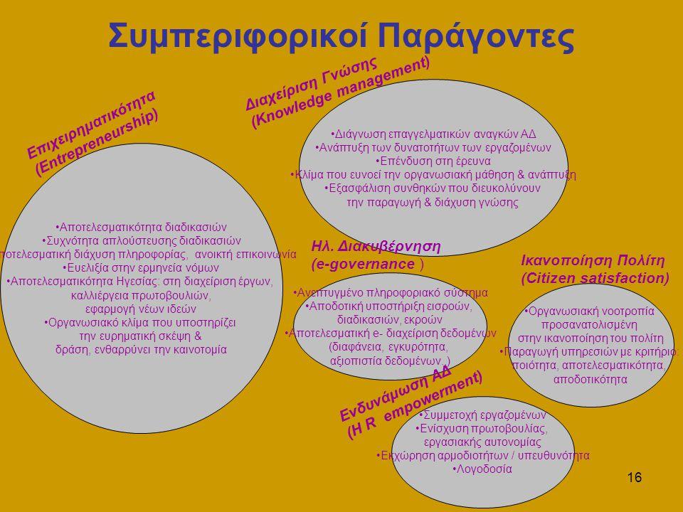 16 Συμπεριφορικοί Παράγοντες Αποτελεσματικότητα διαδικασιών Συχνότητα απλούστευσης διαδικασιών Αποτελεσματική διάχυση πληροφορίας, ανοικτή επικοινωνία Ευελιξία στην ερμηνεία νόμων Αποτελεσματικότητα Ηγεσίας: στη διαχείριση έργων, καλλιέργεια πρωτοβουλιών, εφαρμογή νέων ιδεών Οργανωσιακό κλίμα που υποστηρίζει την ευρηματική σκέψη & δράση, ενθαρρύνει την καινοτομία Διάγνωση επαγγελματικών αναγκών ΑΔ Ανάπτυξη των δυνατοτήτων των εργαζομένων Επένδυση στη έρευνα Κλίμα που ευνοεί την οργανωσιακή μάθηση & ανάπτυξη Εξασφάλιση συνθηκών που διευκολύνουν την παραγωγή & διάχυση γνώσης Ανεπτυγμένο πληροφοριακό σύστημα Αποδοτική υποστήριξη εισροών, διαδικασιών, εκροών Αποτελεσματική e- διαχείριση δεδομένων (διαφάνεια, εγκυρότητα, αξιοπιστία δεδομένων..) Συμμετοχή εργαζομένων Ενίσχυση πρωτοβουλίας, εργασιακής αυτονομίας Εκχώρηση αρμοδιοτήτων / υπευθυνότητα Λογοδοσία Οργανωσιακή νοοτροπία προσανατολισμένη στην ικανοποίηση του πολίτη Παραγωγή υπηρεσιών με κριτήριο: ποιότητα, αποτελεσματικότητα, αποδοτικότητα Επιχειρηματικότητα (Entrepreneurship) Διαχείριση Γνώσης (Knowledge management) Ηλ.