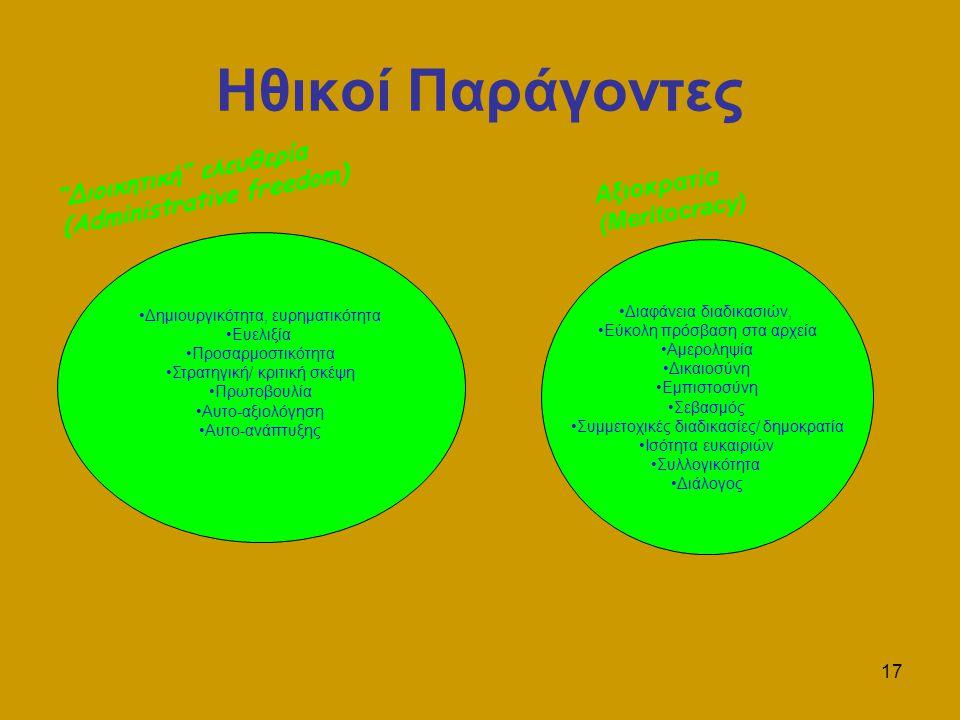 17 Ηθικοί Παράγοντες Δημιουργικότητα, ευρηματικότητα Ευελιξία Προσαρμοστικότητα Στρατηγική/ κριτική σκέψη Πρωτοβουλία Αυτο-αξιολόγηση Αυτο-ανάπτυξης Διαφάνεια διαδικασιών, Εύκολη πρόσβαση στα αρχεία Αμεροληψία Δικαιοσύνη Εμπιστοσύνη Σεβασμός Συμμετοχικές διαδικασίες/ δημοκρατία Ισότητα ευκαιριών Συλλογικότητα Διάλογος Αξιοκρατία (Meritocracy) Διοικητική ελευθερία (Administrative freedom)