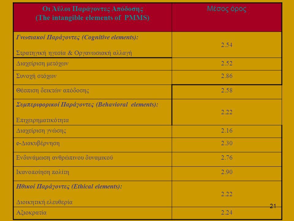 21 Οι Άϋλοι Παράγοντες Απόδοσης (The intangible elements of PMMS) Μέσος όρος Γνωσιακοί Παράγοντες (Cognitive elements): Στρατηγική ηγεσία & Οργανωσιακή αλλαγή 2.54 Διαχείριση μετόχων2.52 Συνοχή στόχων2.86 Θέσπιση δεικτών απόδοσης2.58 Συμπεριφορικοί Παράγοντες (Behavioral elements): Επιχειρηματικότητα 2.22 Διαχείριση γνώσης2.16 e-Διακυβέρνηση2.30 Ενδυνάμωση ανθρώπινου δυναμικού2.76 Ικανοποίηση πολίτη2.90 Ηθικοί Παράγοντες (Ethical elements): Διοικητική ελευθερία 2.22 Αξιοκρατία2.24