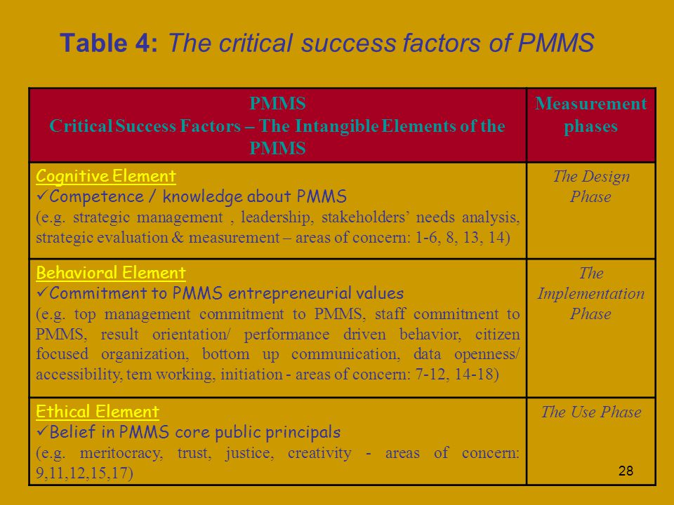 28 Table 4: The critical success factors of PMMS PMMS Critical Success Factors – The Intangible Elements of the PMMS Measurement phases Cognitive Element Competence / knowledge about PMMS (e.g.