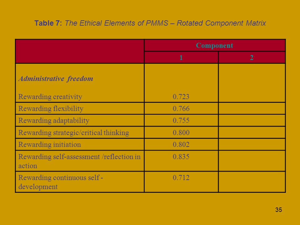35 Table 7: The Ethical Elements of PMMS – Rotated Component Matrix Component 12 Administrative freedom Rewarding creativity0.723 Rewarding flexibility0.766 Rewarding adaptability0.755 Rewarding strategic/critical thinking0.800 Rewarding initiation0.802 Rewarding self-assessment /reflection in action Rewarding continuous self - development 0.712