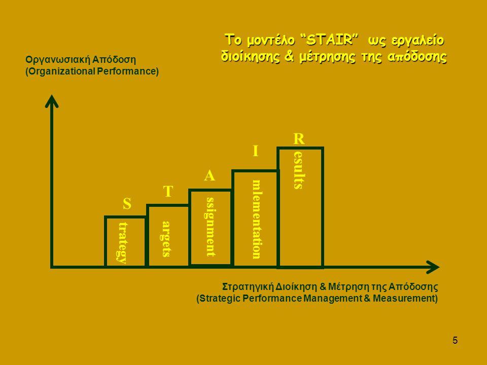 5 S T A I R Στρατηγική Διοίκηση & Μέτρηση της Απόδοσης (Strategic Performance Management & Measurement) Οργανωσιακή Απόδοση (Organizational Performance) esults mlementation ssignment argets trategy Το μοντέλο STAIR ως εργαλείο διοίκησης & μέτρησης της απόδοσης