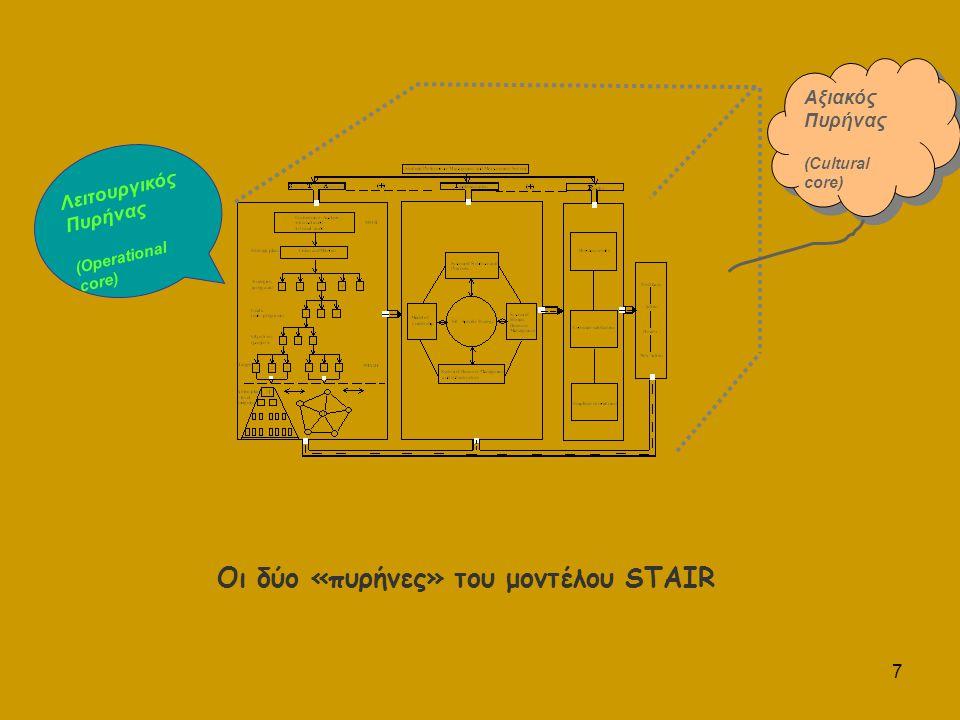 7 Οι δύο «πυρήνες» του μοντέλου STAIR ΛειτουργικόςΠυρήνας( Operational core ) Αξιακός Πυρήνας (Cultural core) Αξιακός Πυρήνας (Cultural core)