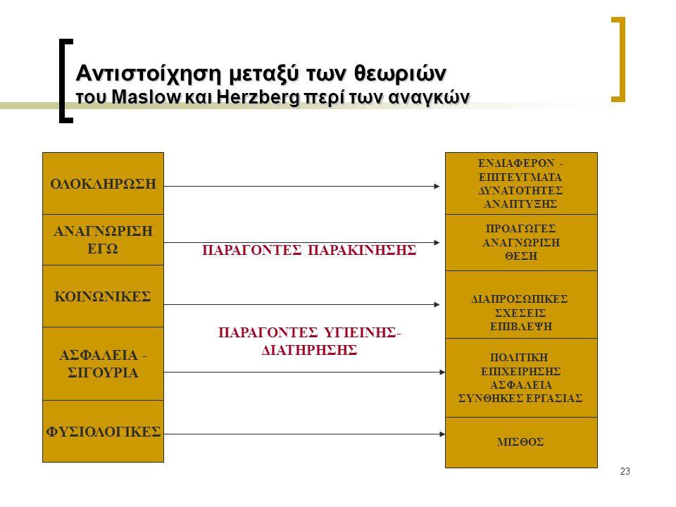 23 Αντιστοίχηση μεταξύ των θεωριών του Maslow και Herzberg περί των αναγκών ΟΛΟΚΛΗΡΩΣΗ ΑΝΑΓΝΩΡΙΣΗ ΕΓΩ ΚΟΙΝΩΝΙΚΕΣ ΑΣΦΑΛΕΙΑ - ΣΙΓΟΥΡΙΑ ΦΥΣΙΟΛΟΓΙΚΕΣ ΕΝΔΙ