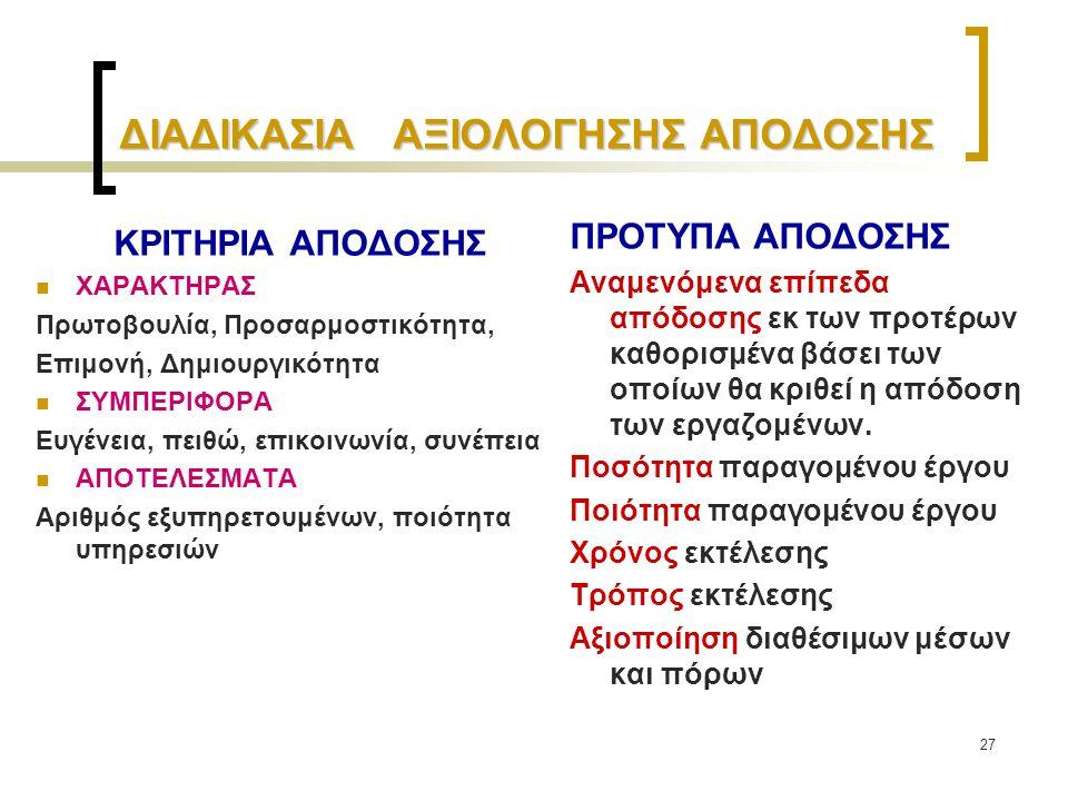27 ΔΙΑΔΙΚΑΣΙΑ ΑΞΙΟΛΟΓΗΣΗΣ ΑΠΟΔΟΣΗΣ ΚΡΙΤΗΡΙΑ ΑΠΟΔΟΣΗΣ ΧΑΡΑΚΤΗΡΑΣ Πρωτοβουλία, Προσαρμοστικότητα, Επιμονή, Δημιουργικότητα ΣΥΜΠΕΡΙΦΟΡΑ Ευγένεια, πειθώ,
